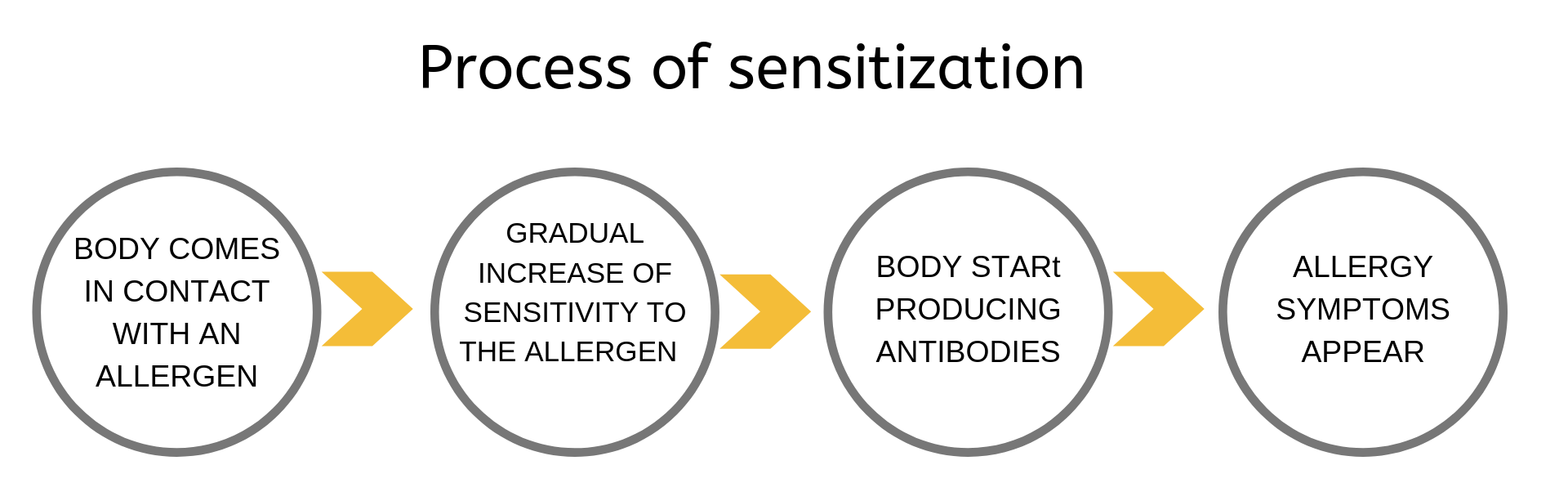 allergies process of sensitization